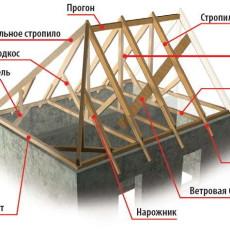 Вальмовая крыша — стропильная система и ее виды, чертежи, монтаж своими руками