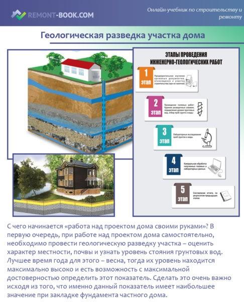 Геологическая разведка участка дома