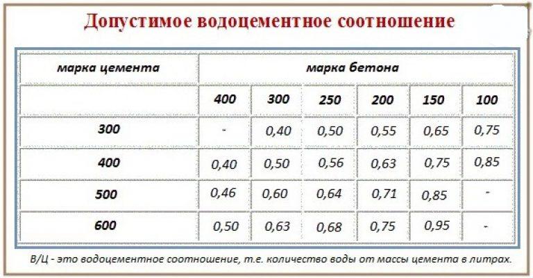соотношение вода цемент