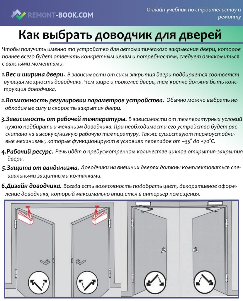 Как выбрать доводчик для дверей