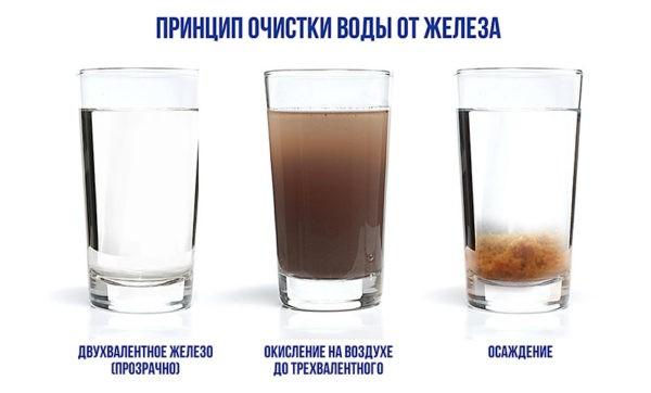 Как очищать воду от железа