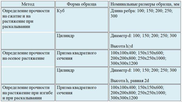 Методы определения прочностных характеристик бетона
