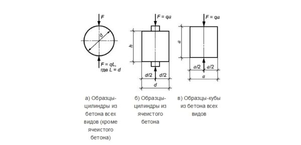 Образцы различных видов бетона