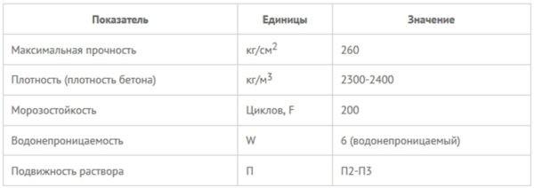 Основные характеристики материала