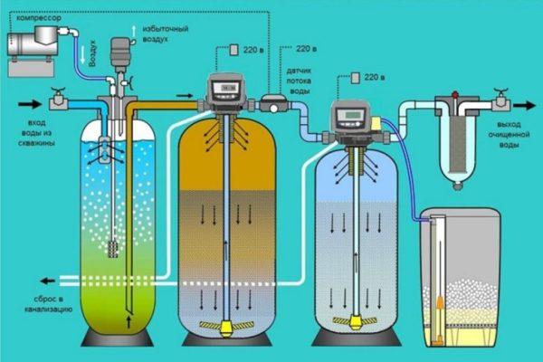 Очистка воды из скважины является важным мероприятием в поддержании здоровья своей семьи