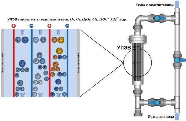 Очистка и обеззараживание воды электролизом