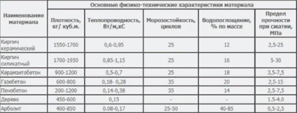 Сравнение арболита с другими материалами
