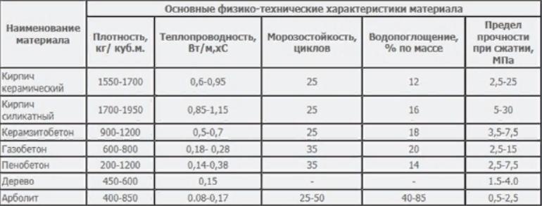 коэффициент теплопроводности керамзитобетона