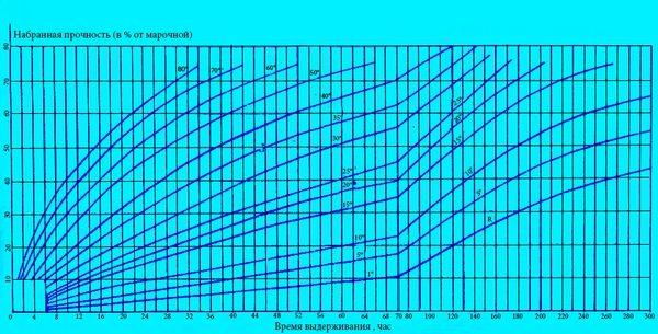 Стойкость бетона к внешним воздействиям