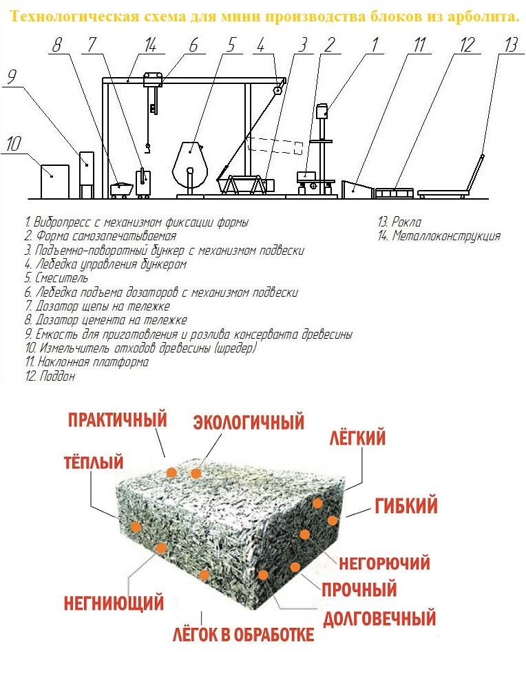 Технологическая схема для мини производства блоков из арболита