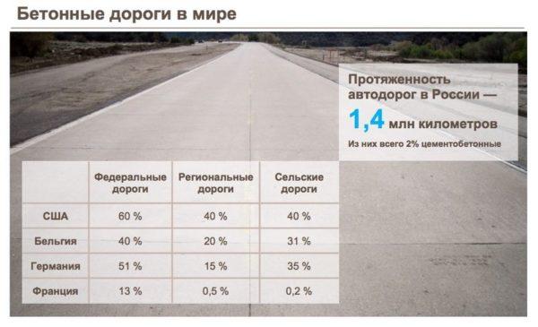 Чем цементобетонные дороги лучше асфальтобетонных