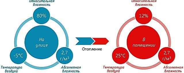 Весьма красноречивая картина динамики изменений относительной влажности воздуха с ростом его температуры.