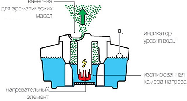 Схема работы увлажнителей с горячим паром.