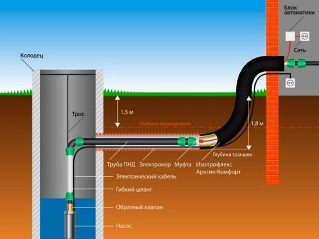 Пример схемы прокладки водопровода от колодца к дому. На ней хорошо показаны соединительные узлы участков труб, расположение кабельной части – питания погружного насоса и обогрева участка входа в дом.