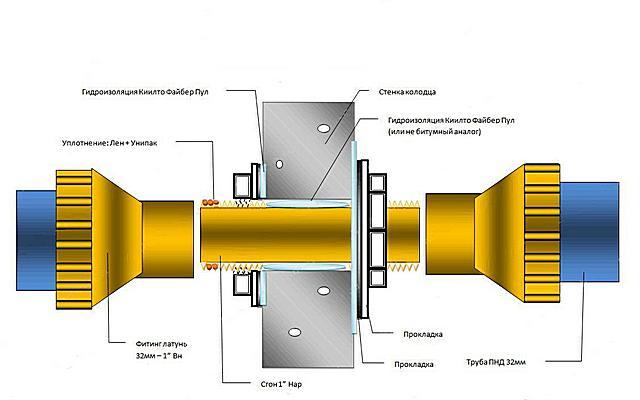 Один из самых доступных вариантов герметизации прохода трубы через стенку колодца – использование сгона.