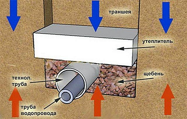 Утепление водопроводной трубы в канаве с помощью панели пенополистирола.