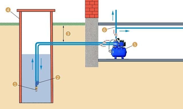 Эжекторная насосная станция, установленная в цокольном (подвальном) помещении дома.