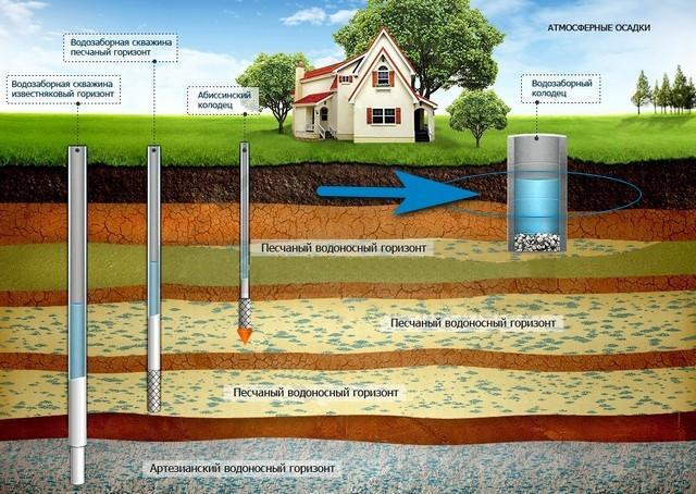 Вода из поверхностных слоев не могла пройти качественной грунтовой фильтрации, и следует предотвращать ее попадание в колодец через его стенки.