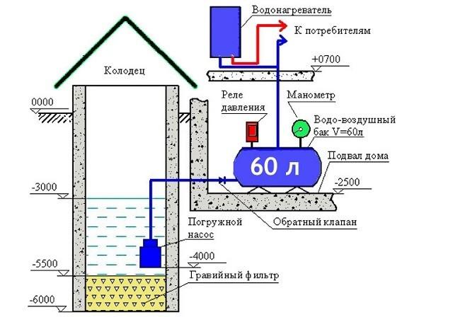 Вариант схемы системы забора воды из колодца с помощью погружного насоса.