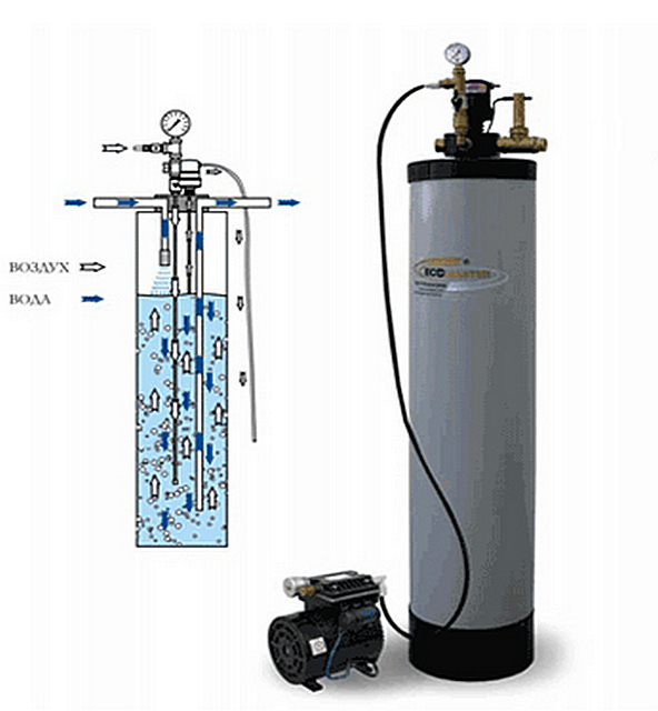 Один из примеров аэрационной колонны – сверху вода поступает через разбрызгивающую головку, а снизу ей навстречу поднимается поток воздушных пузырьков, подаваемых компрессором.