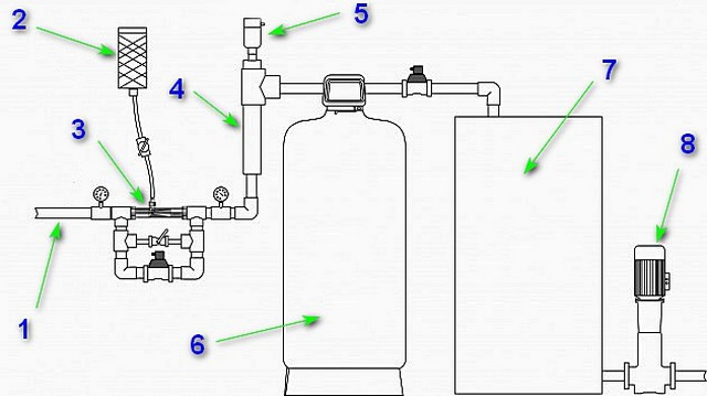 Система водоподготовки для относительно благополучного источника.