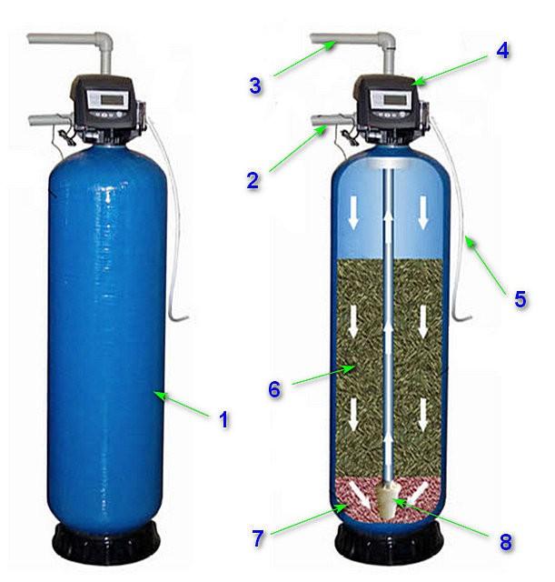 Каталитическая колонна для безреагентной очистки воды от железа и марганца.