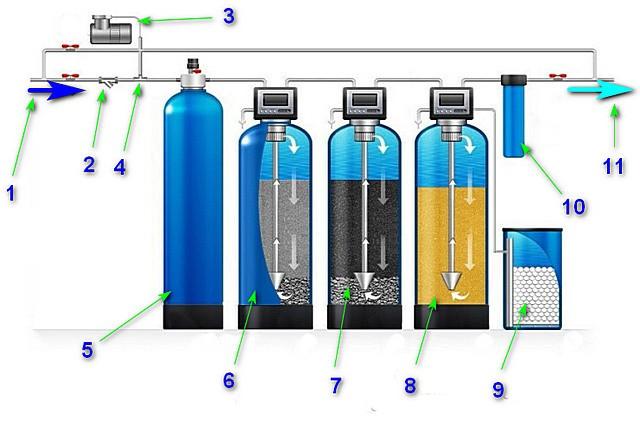 Вариант системы водоподготовки для загородного дома с собственным источником.
