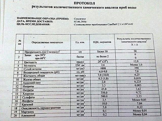 Пример протокола химического анализа воды из скважины.