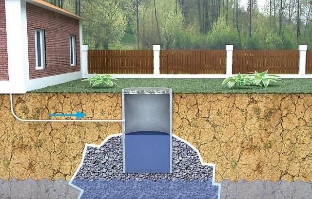 Схема обустройства выгребной ямы с дренажной подсыпкой.