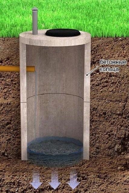 Сливная яма без внешней дренажной подсыпки.