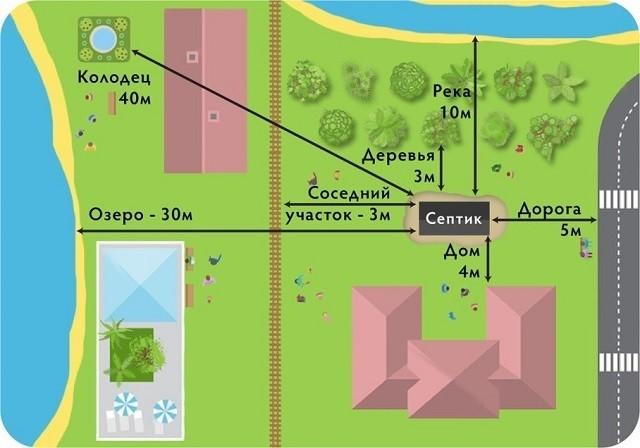 Схема допустимого расположения выгребной ямы на участке.