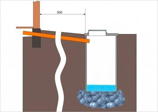 Выгребная яма без дна при правильном обустройстве прослужит без откачки довольно длительное время.