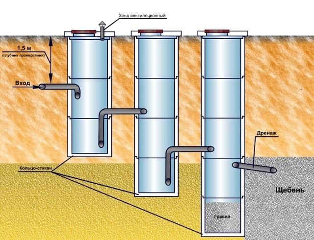 Трехкамерный септик не требует частой откачки, так как очищенная вода сбрасывается на дренажные поля. И опорожнять потребуется только первую камеру, в которой собираются исключительно нерастворимые отходы.