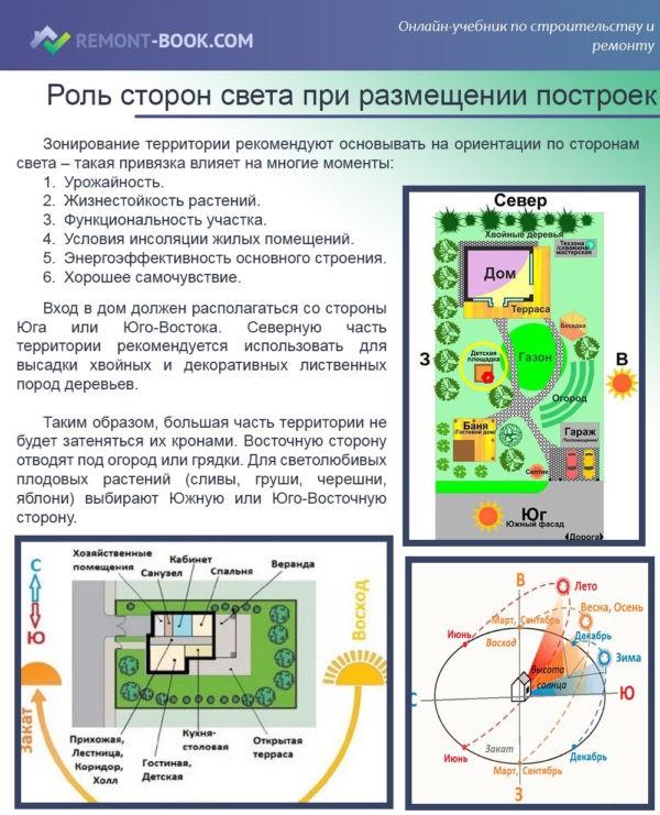 Роль сторон света в ориентации построек на участкеРоль сторон света в ориентации построек на участке