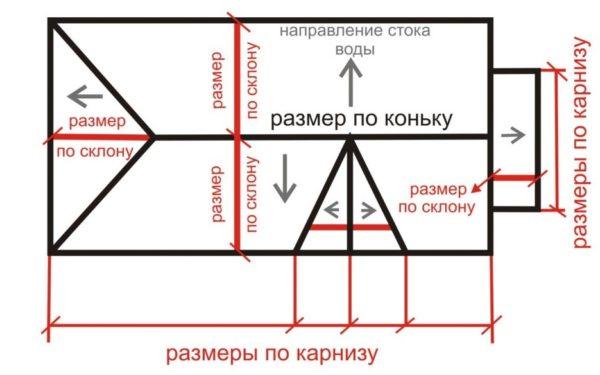 Параметры крыши и их наименования