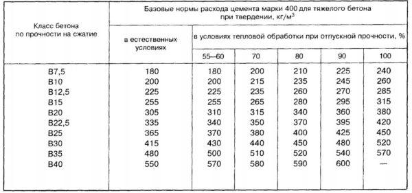 Таблица базовых норм расхода цемента при изготовлении тяжелого бетона