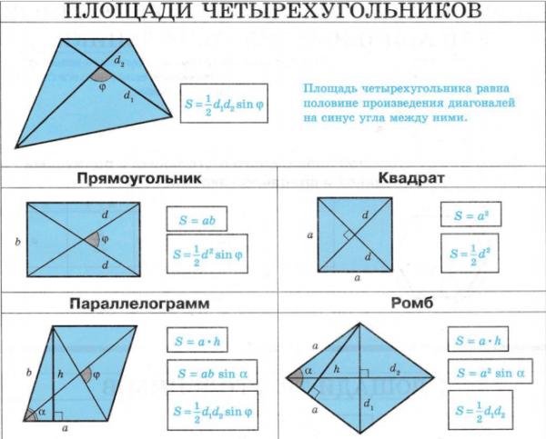 Формулы для определения площадей четырёхугольников