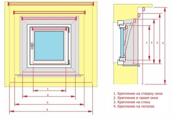 Измерения для разных способов фиксации