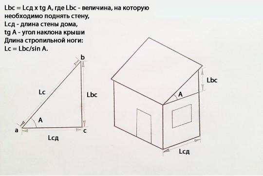 Формулы расчёта ската по проекции