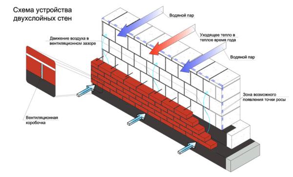Схема кирпичного вентилируемого фасада