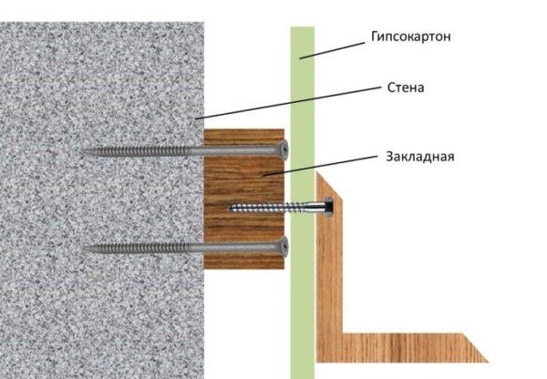 Крепление кронштейна к закладной через гипсокартон
