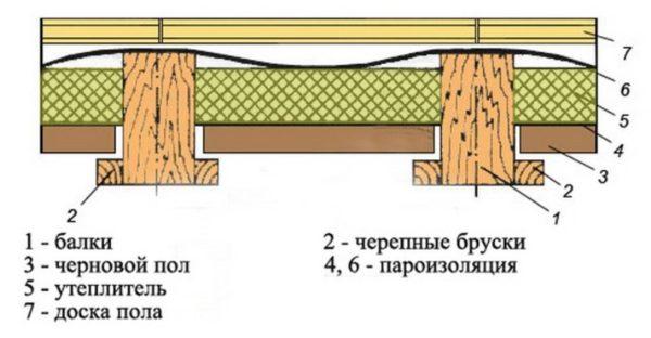 Как собирается пристройка к дому из каркаса