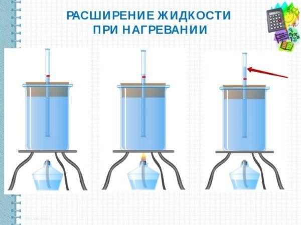 Наглядный процесс расширения жидкости