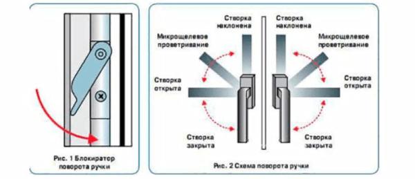 Схематичное изображение устройства блокировки