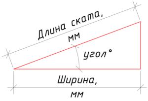 Длина кровельного ската