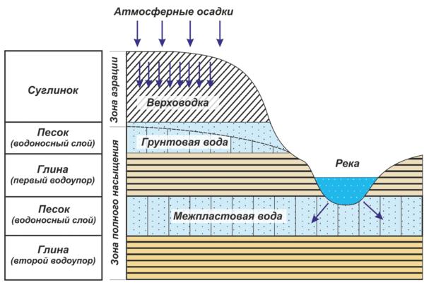 Ориентировочная схема залегания воды