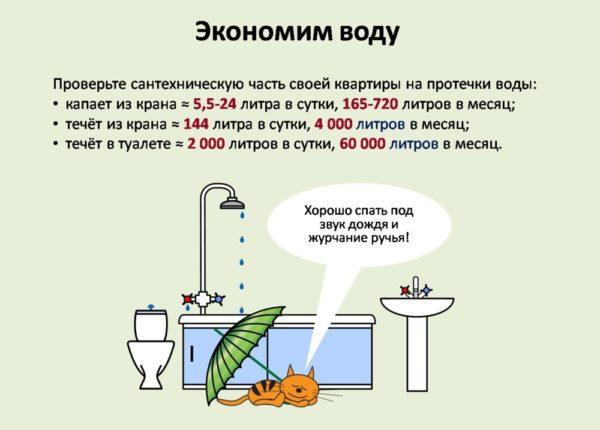 Вот сколько воды теряется при утечках