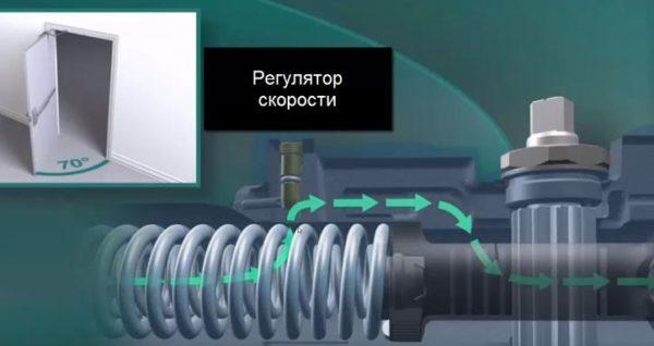 Регулятор обеспечивает оптимальную скорость открывания и закрывания дверей