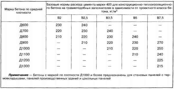 Таблица норм расхода цемента для бетона на гравийных наполнителях
