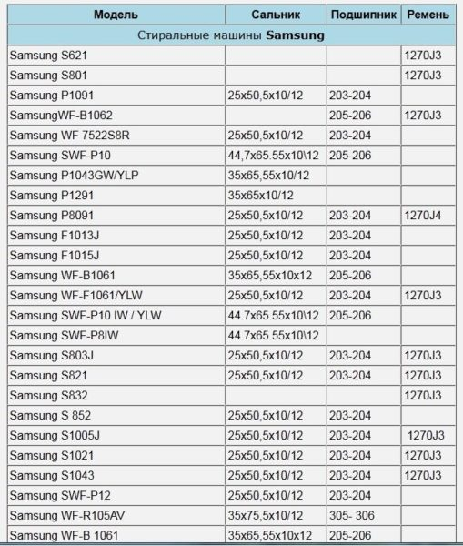 Таблица комплектующих для стиральных машин Самсунг